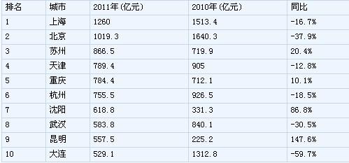 2011年全国130个城市卖地收入超1.8万亿