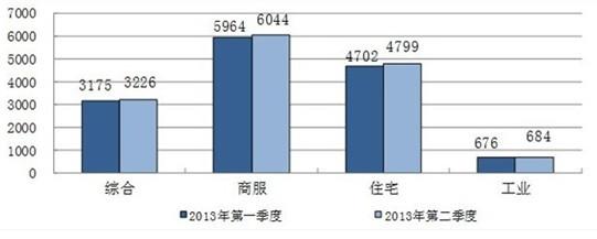 国土部重点监测城市  94城地价连续加速上涨