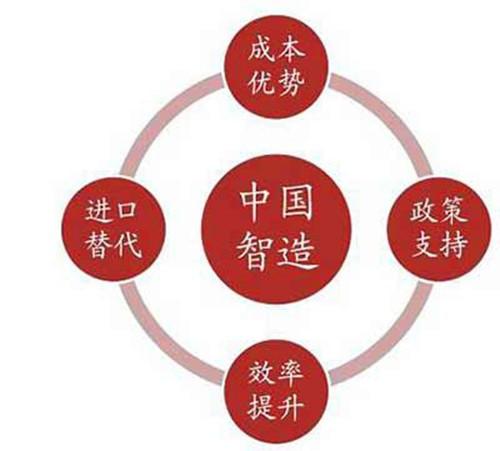 浅析我国智能制造产业链结构及投资机遇