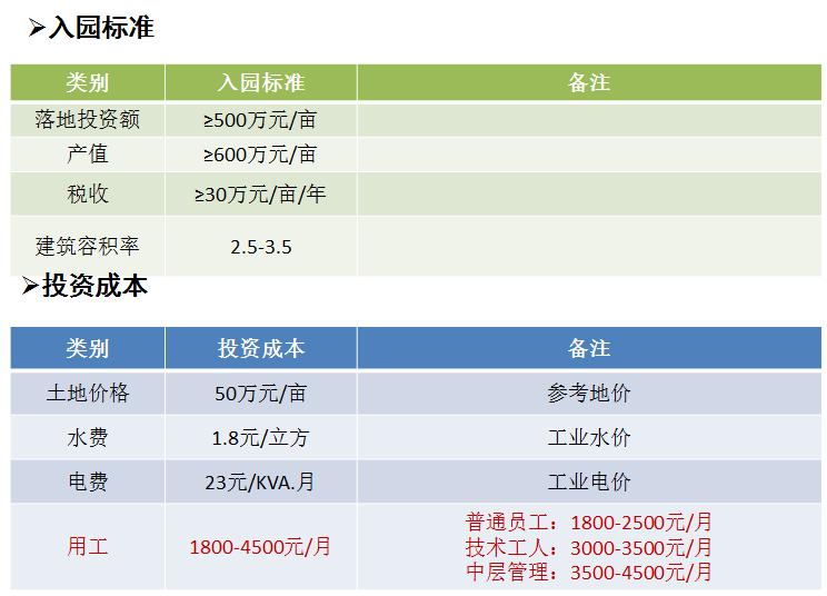 广东中山民众镇12000亩国有土地20亩起售