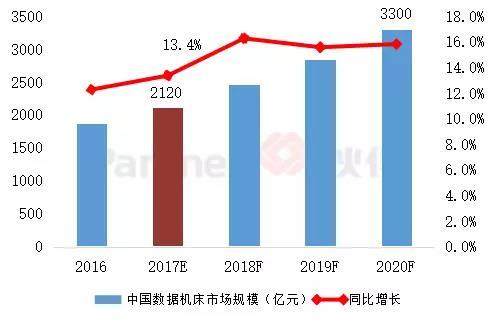 深度报告| 中国高端数控机床市场分析
