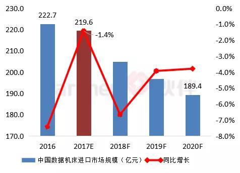 中国数控机床进出口现状