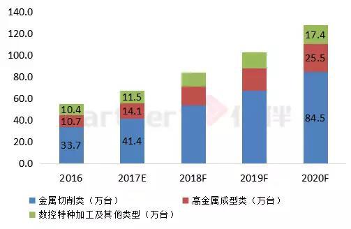 2016-2020年中国各类高档数控机市场销量数量