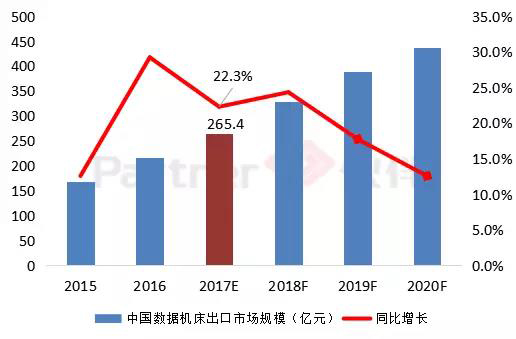 2016-2020年中国数控机床出口市场规模