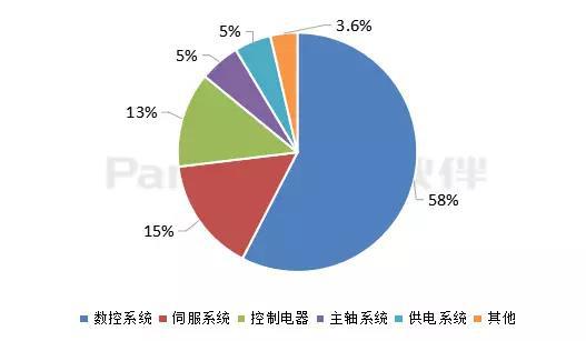 2017年数控机床电器细分领域占比