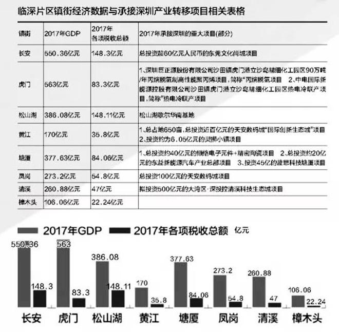 """东莞临深镇区 承接深圳产业外溢驶入""""快车道"""""""