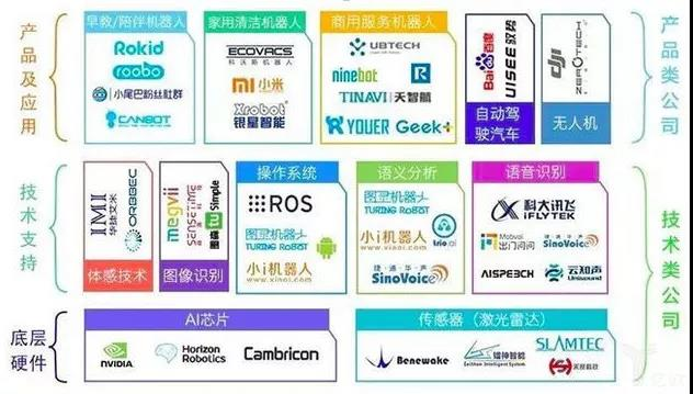 智能服务机器人行业图谱