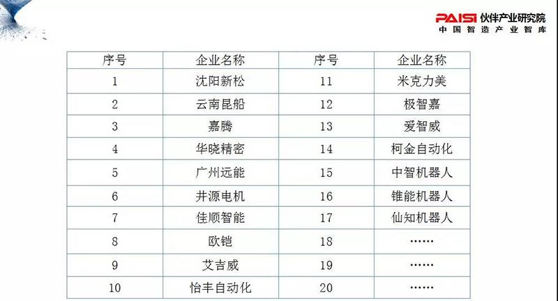 中国AGV行业发展现状