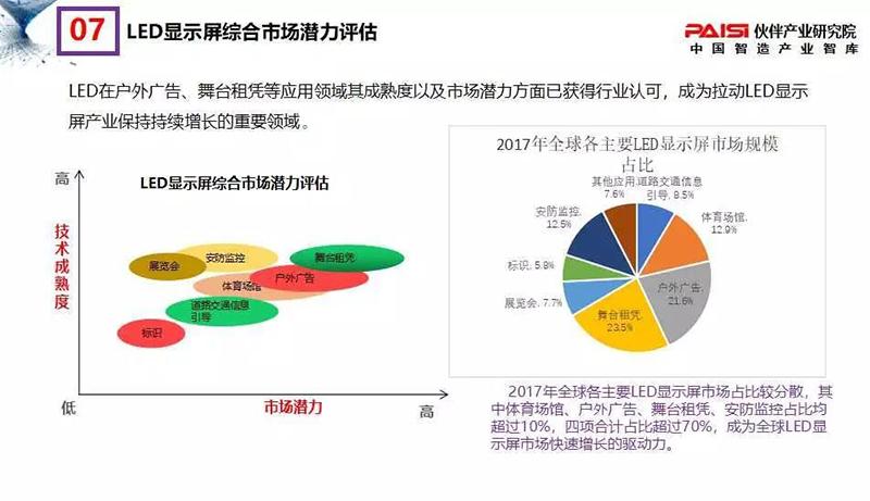 2018年中国LED显示屏发展现状