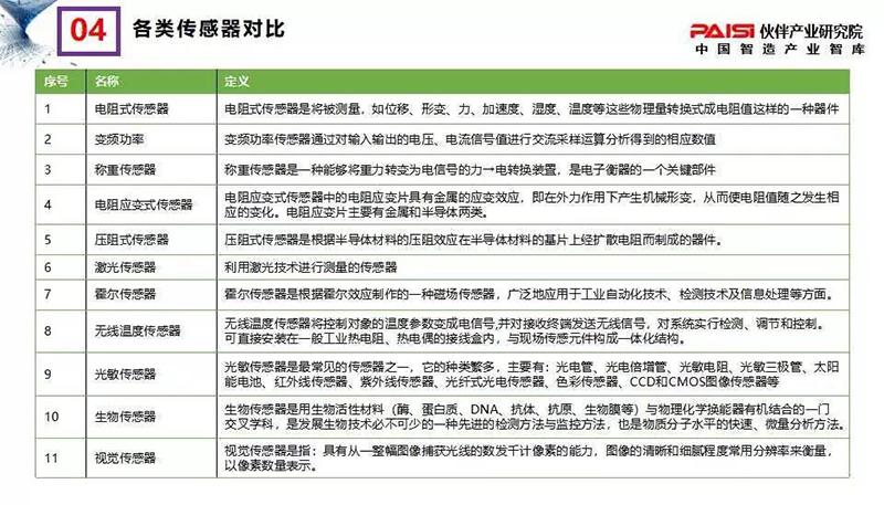 2018年中国传感器行业分析