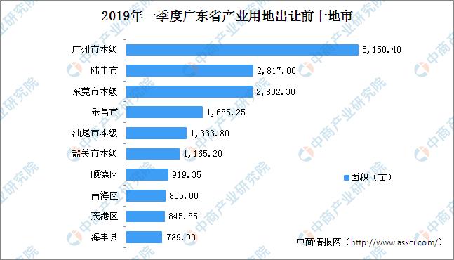 大湾区产业地产投资情报:2019年一季度广东省产业用地出让百强地市排行榜