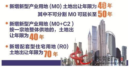 《东莞市新型产业用地(M0)地价管理实施细则》新型产业用地土地出让年限为40年