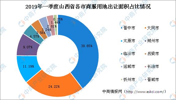 商业地产招商情报:2019年一季度山西省商服用地拿地TOP20企业排行榜