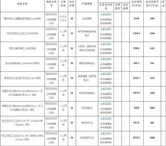 """上海出让首批产业用地""""标准地""""共9幅 拟引入生物医药新材料等产业"""