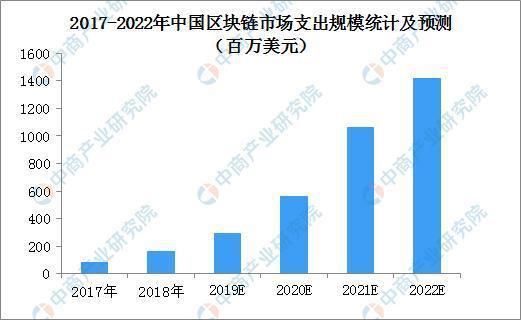 【深度研究】2019年中国区块链产业园区发展现状及趋势预测