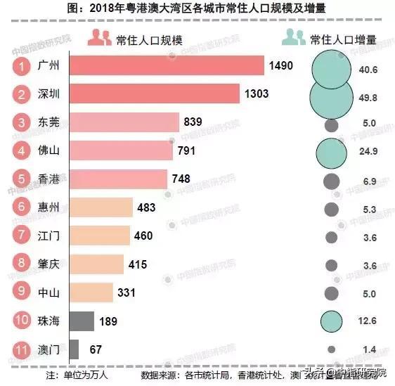 粤港澳各城市常住人口规模以及增量.jpg