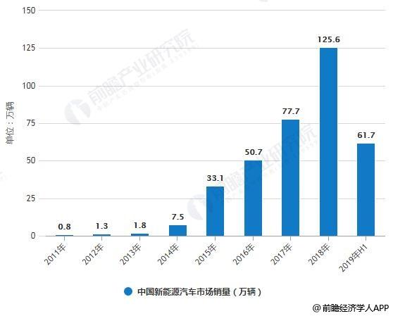 2011-2019年H1中国新能源汽车市场销量统计情况.jpg