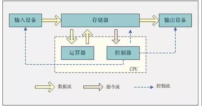 冯•诺依曼结构.jpg