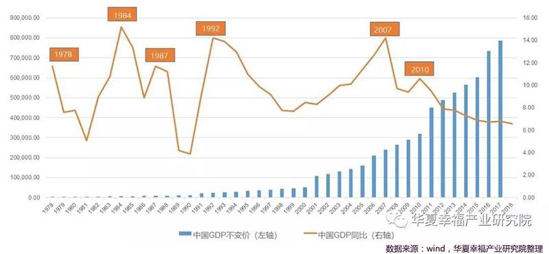 1978年以后中国经济周期表现.jpg