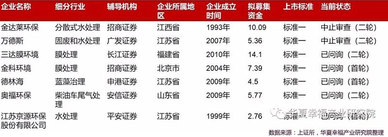 上交所受理环保企业审核进度一览表(截止2019.8.jpg