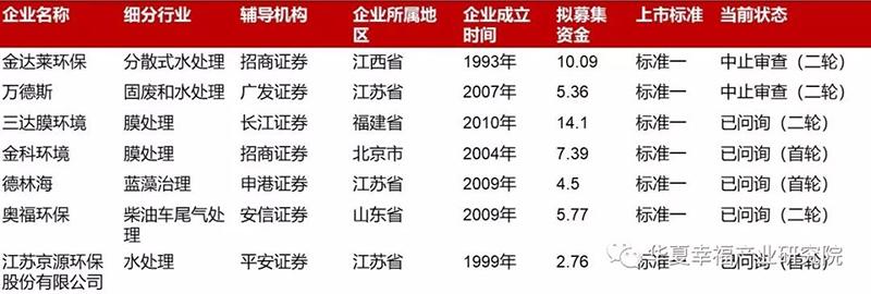 上交所受理环保企业审核进度一览表(截止2019.8.29).jpg