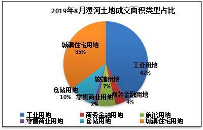 8月份漯河土地成交面积类型占比.jpg