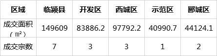 8月份成交区域.jpg