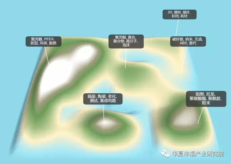 特种工程塑料专利岛图.jpg