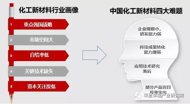 化工新材料行业画像与困局.jpg