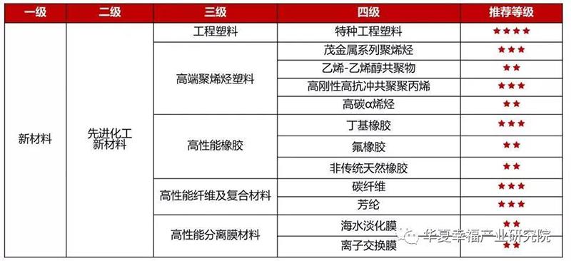 化工新材料行业高潜力赛道筛选.jpg