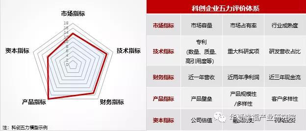化工新材料科创企业五力评价模型.jpg
