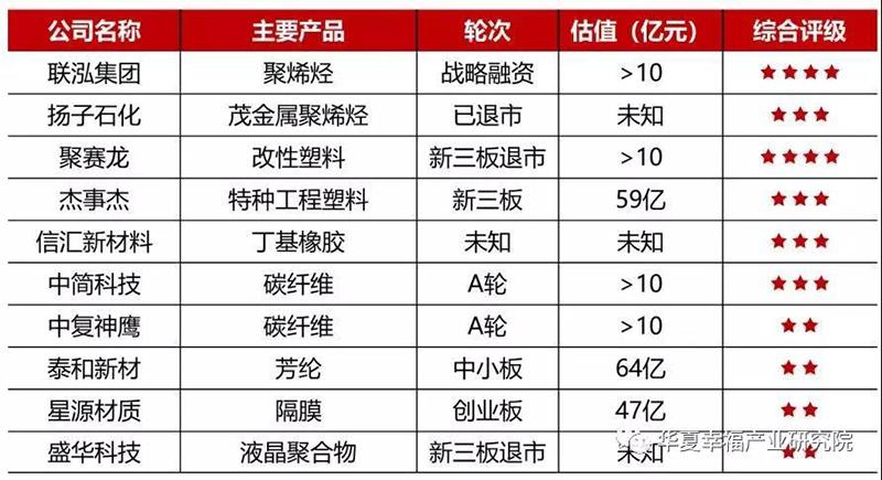 化工新材料科创高潜力企业榜单.jpg