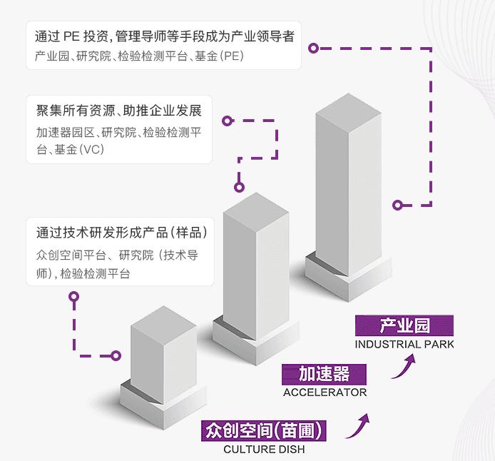 重庆清研理工科技园三级孵化模式.png