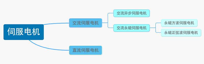 伺服电机分类结构图.png