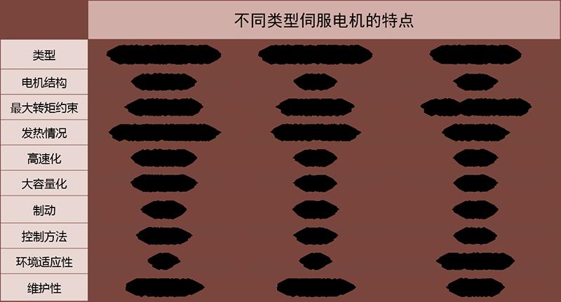 伺服电机分类以及特点.png