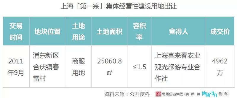 上海第一宗集体经营性建设用地.jpg