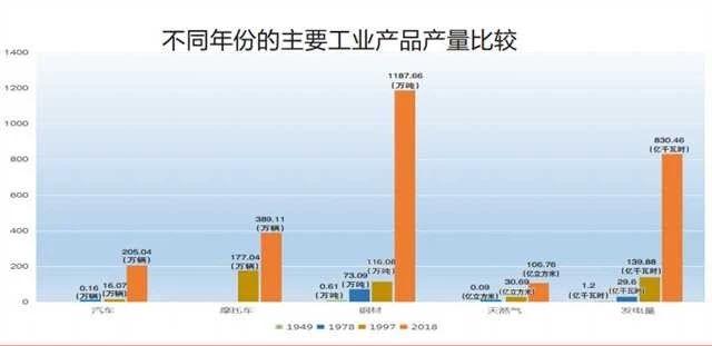 重庆不同年份的主要工业产品产品对比.jpg