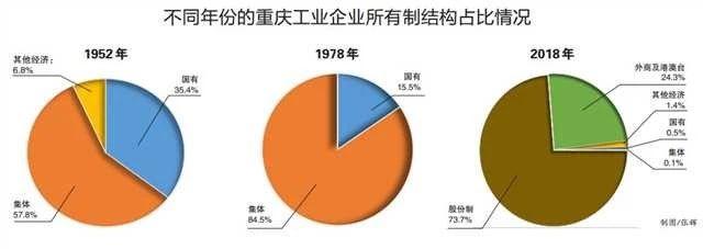 不同年份的重庆工业企业所有制结构占比情况.jpg