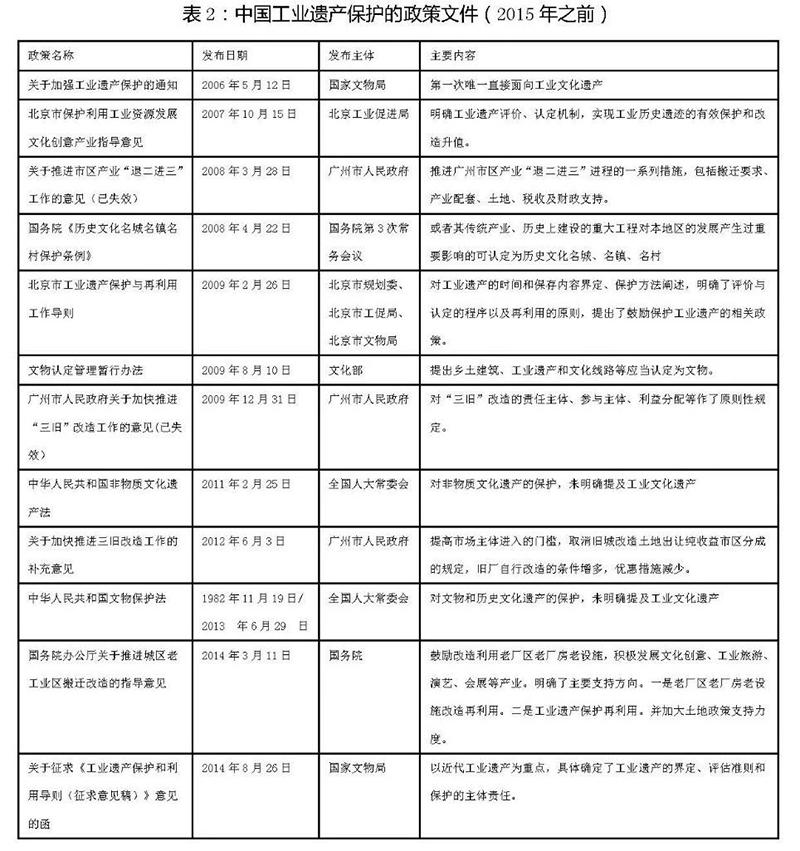 中国工业遗产保护的政策文件.jpg