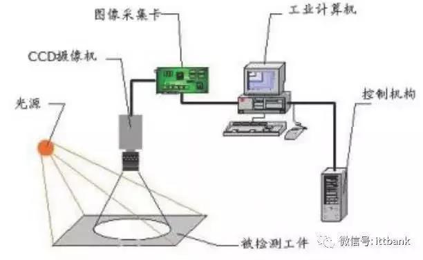 机器视觉系统组成.jpg