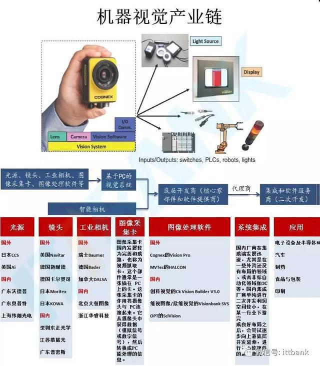 机器视觉产业链.jpg