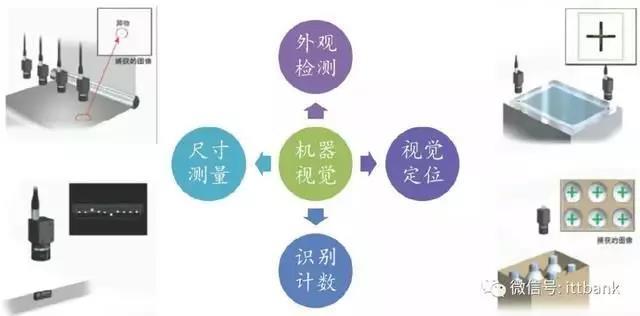 机器视觉的四大基本功能.jpg