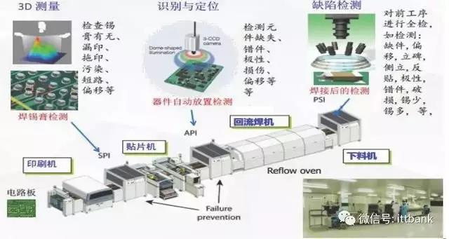 机器视觉在SMT装配线上的典型应用.jpg