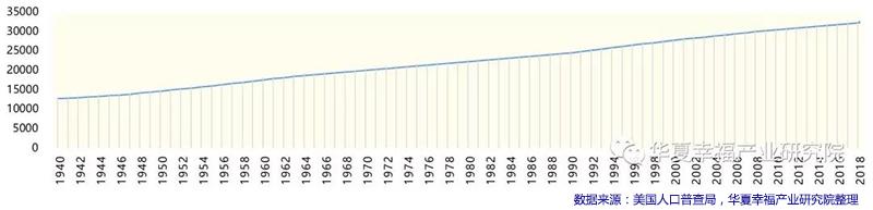 美国1940-2018年人口变化.jpg
