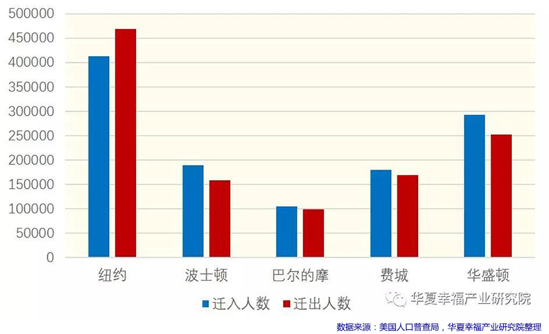 五个都市区迁入迁出人口总数.jpg