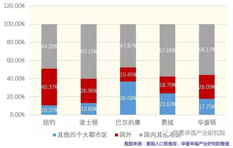 图5. 五个都市区迁入人口来源比例(2012-2016).jpg