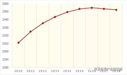 图7.纽约都市圈近年人口变化.jpg