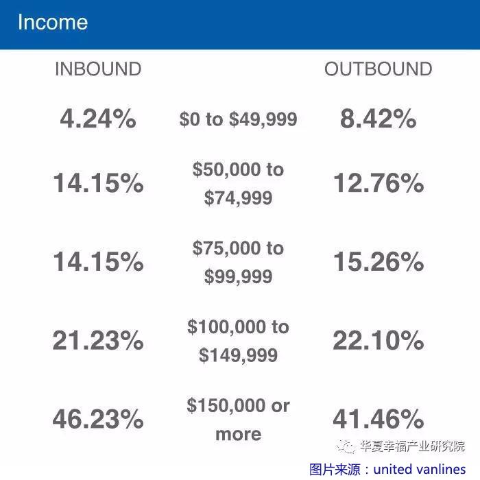 纽约迁移人口的收入结构.jpg