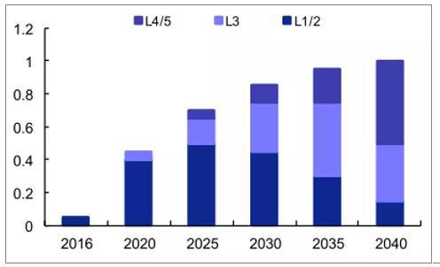 2016-2040年全球分等级自动驾驶汽车渗透率及预测.jpg