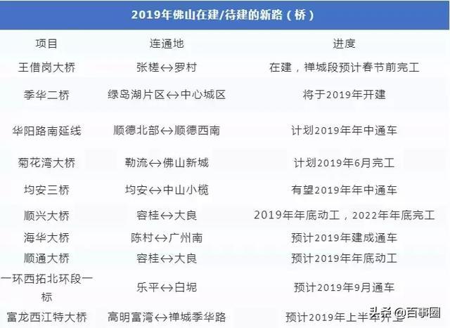 2019佛山在建或待建新路一览表.jpg